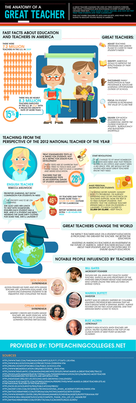 Anatomy of A Great Teacher | Technology in Education | Scoop.it