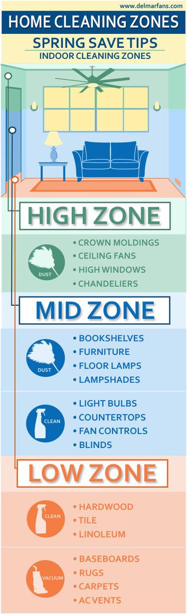 Summer & Spring Home Improvement Cooling Tips | Del Mar Fans & Lighting | Ceiling Fans | Scoop.it