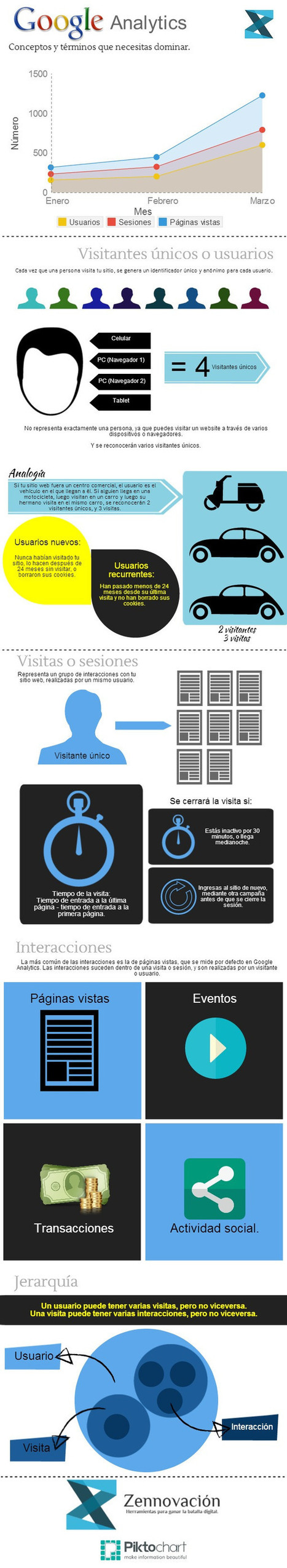 La terminología de Google Analytics #infografia #infographic #marketing #seo | Seo, Social Media Marketing | Scoop.it