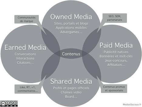 Le contenu doit rester la priorité de votre stratégie de présence sur les médias sociaux   management   Scoop.it
