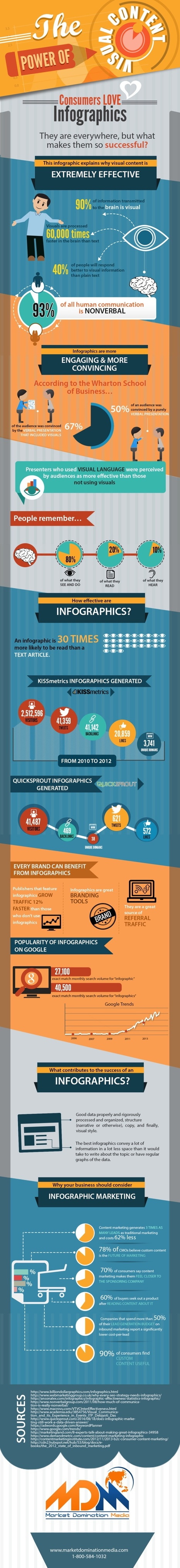 The Power of Infographic Marketing… With a Warning #infographic | MarketingHits | Scoop.it