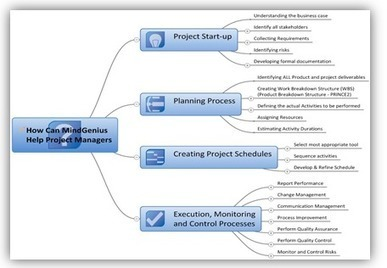 Mind Mapping for Project Management - MindGenius Blog   Technology news   Scoop.it