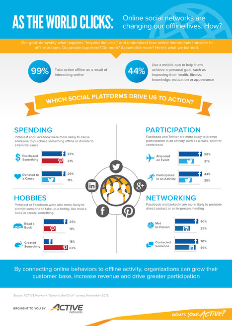 As The World Clicks: Which Social Platforms Drive Us to Action?   SEO & Data   Scoop.it