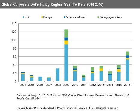 Los impagos corporativos aumentan al ritmo más rápido desde 2009 | Top Noticias | Scoop.it