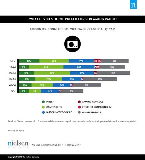 What device do we prefer to stream radio?   Nielsen   Radio 2.0 (En & Fr)   Scoop.it