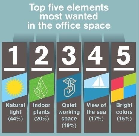 L'aménagement du bureau a un impact sur le bien-être et la ... - Zevillage.net | RH EMERAUDE | Scoop.it