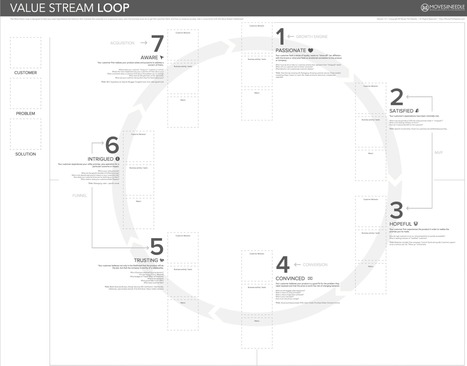 Value Stream Discovery Loop | Lean | Scoop.it