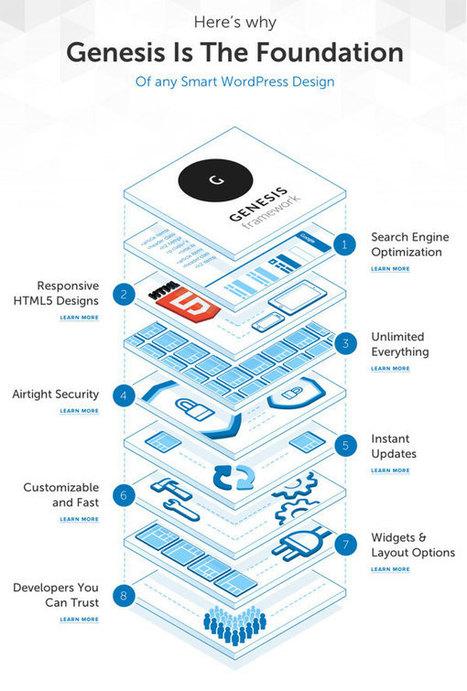 Genesis :: introduction au framework de thème WordPress | Veille Wordpress | Scoop.it