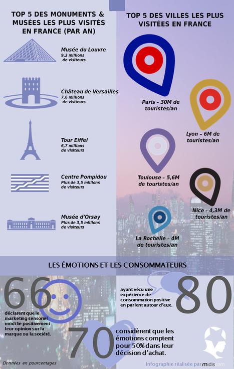 Tourisme et Culture : Développez le bien-être des visiteurs avec le marketing sensoriel | Clic France | Scoop.it