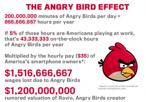 Angry Birds couterait 1.5 Milliard de dollars... en productivité - PC INpact   Angry Birds   Scoop.it