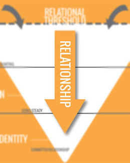 The Emotional-Value Funnel | Branding Magazine | Integrated Brand Communications | Scoop.it