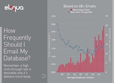 Eye-Opening Email Marketing Stats - 'Net Features - Website Magazine | CIM Academy Digital Marketing | Scoop.it