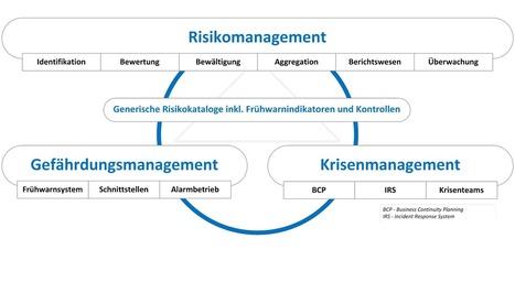 Beratung - enrisma - Risikomanagement-Lösung   Reisegepäck   Scoop.it