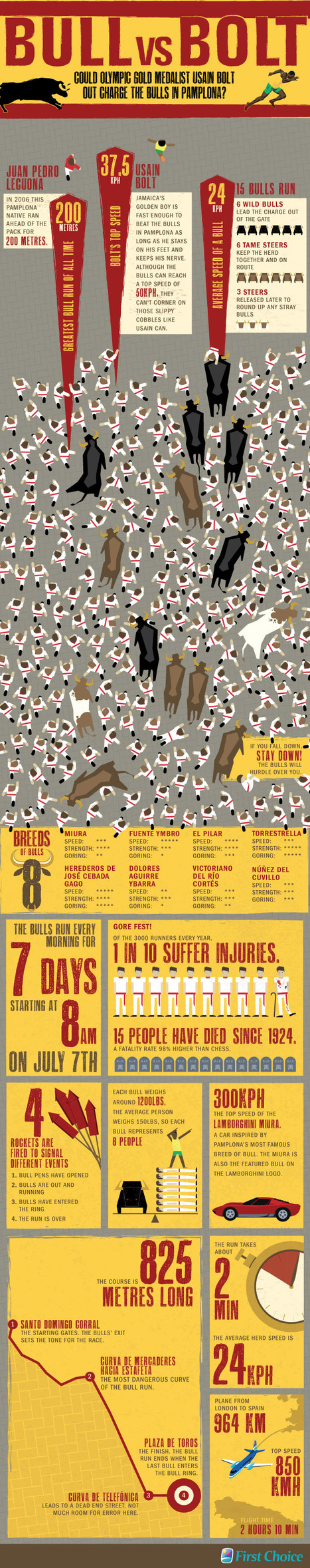 Pamplona Bull VS Usain Bolt Infographic | Bolt and London 2012 | Scoop.it