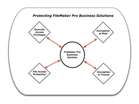 Protecting FileMaker Platform Business Solutions | FileMaker News | Scoop.it