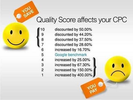 Four Online Marketing Metrics That Actually Matter | TIC & Marketing | Scoop.it