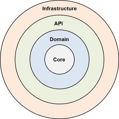Domain-Driven Design with Onion Architecture | Software craftmanship and Agile management | Scoop.it