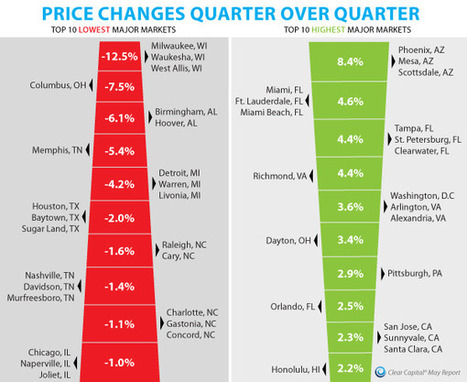 Prices: 1Q 2012 vs. 4Q 2011 | Real Estate Plus+ Daily News | Scoop.it
