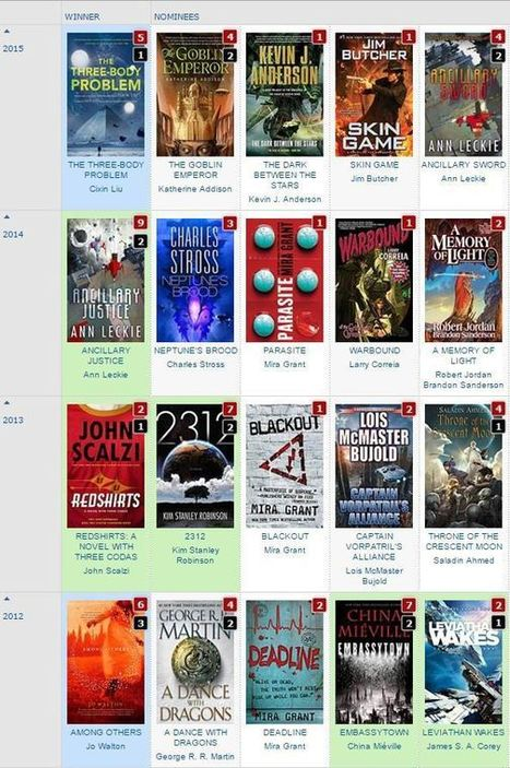 How Well-Read Are You in Science Fiction? | Ebook and Publishing | Scoop.it