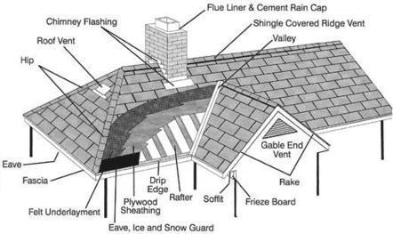 Contact Trusted Ottawa Roofing Contractors | Home Renovations Ottawa | Scoop.it