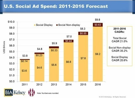 Study Says Social Media Ad Spend (US) Will Hit $10B by 2016 | Surviving Social Chaos | Scoop.it