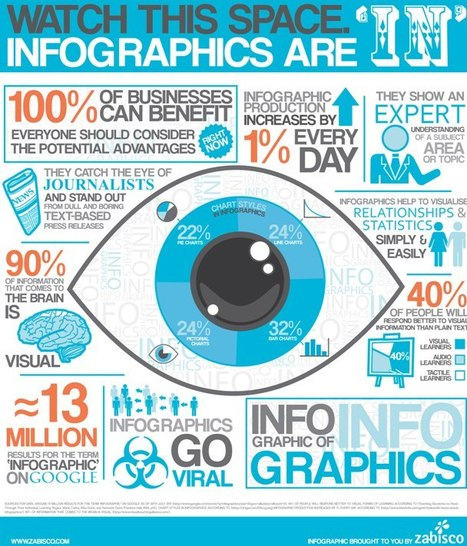 9 Awesome Reasons To Use Infographics In Your Content Marketing | Curation Revolution | Scoop.it