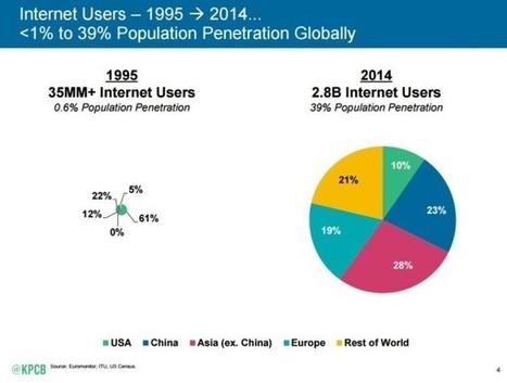 Internet en 2015 : usages, chiffres, tendances... | Développement sites Web originaux | Scoop.it