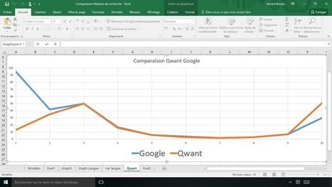 Test entre Google et Qwant … and the winner is … | Sud-Ouest intelligence économique | Scoop.it