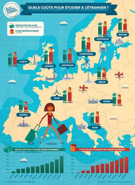 Quels coût pour étudier à l'étranger ? | L'enseignement dans tous ses états. | Scoop.it