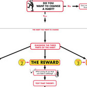 Change a Habit in Three Steps with This Flowchart | All About Coaching | Scoop.it