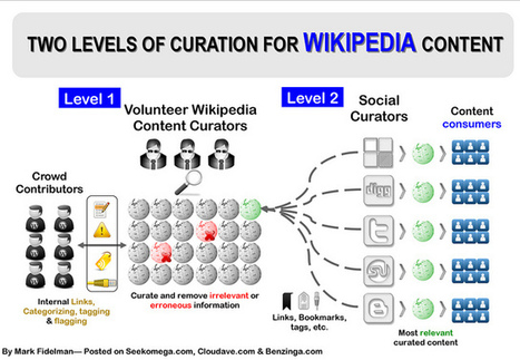 Wikipedia Content Curation Infographic | Flickr - Photo Sharing! | Convergence Journalism | Scoop.it