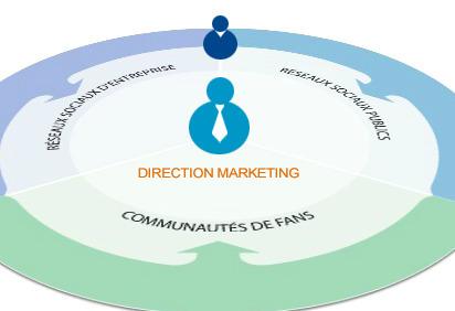 Infographie : comment les réseaux sociaux réinventent la relation client - Réseaux Sociaux  - Supplément partenaire Capgemini - Les Echos | La Geek Team | Scoop.it