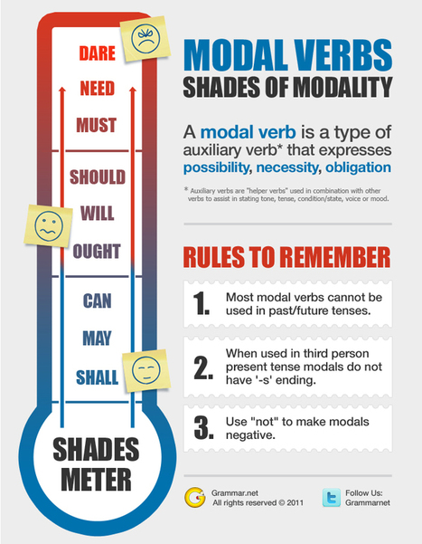 Shades of Modality   Grammar Newsletter - English Grammar Newsletter   Teaching English ESL - Ressources anglais -timsbox   Scoop.it