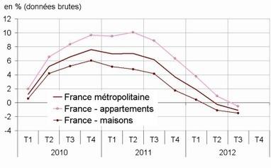 Insee - Indicateur - Baisse des prix des logements anciens au 3e trimestre 2012 (-0,1%)   ECONOMIE ET POLITIQUE   Scoop.it