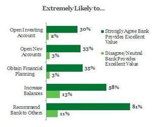 Banks Should Revamp Their Value Proposition - The Gallup Blog | Value | Scoop.it