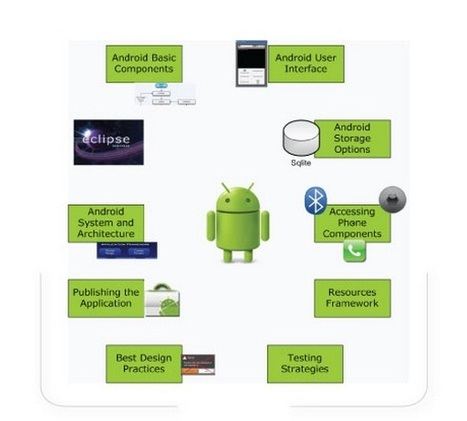Android Certification and Android Application Training | Education | Scoop.it