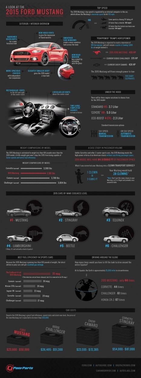 Comment Ford est devenue une entreprise remarquable sur les médias sociaux ? | Communication & Marketing Daily | Scoop.it