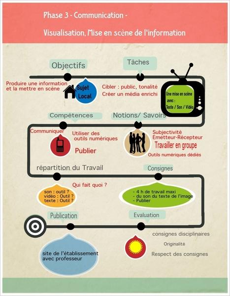 Mettre en scène l'information pour mieux la comprendre | Education & Numérique | Scoop.it