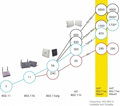 802.11ac: The Fifth Generation of Wi-Fi Technical White Paper [Cisco Aironet 3600 Series]   Mobile Learning in Higher Education   Scoop.it