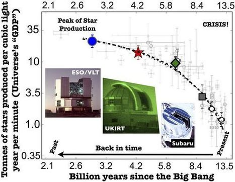 Potential for Life in the Universe --Is It Reaching its Peak? | Amazing Science | Scoop.it