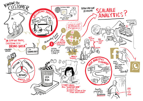 There's a word for that! - Journal - Scriberia | Graphic Facilitation | Scoop.it