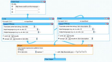 Comment traduire un flux RSS avec Google et l'exporter ? | Technologie Au Quotidien | Scoop.it