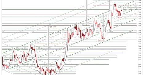 Jesse's Café Américain: Gold Daily and Silver Weekly Charts - Monster First Delivery Day For August Gold | Gold and What Moves it. | Scoop.it