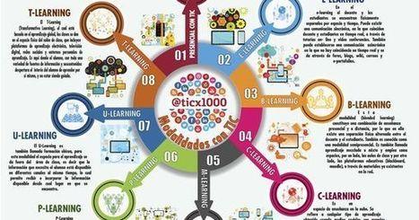 8 Modalidades de Educación Asistidas por TIC   Tecnologías educativas XXI   Scoop.it