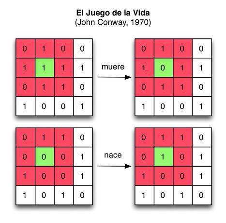 El Juego de la Vida    ¿Qué tanta complejidad podemos obtener con reglas simples?   Complejidad en Blogs   Scoop.it