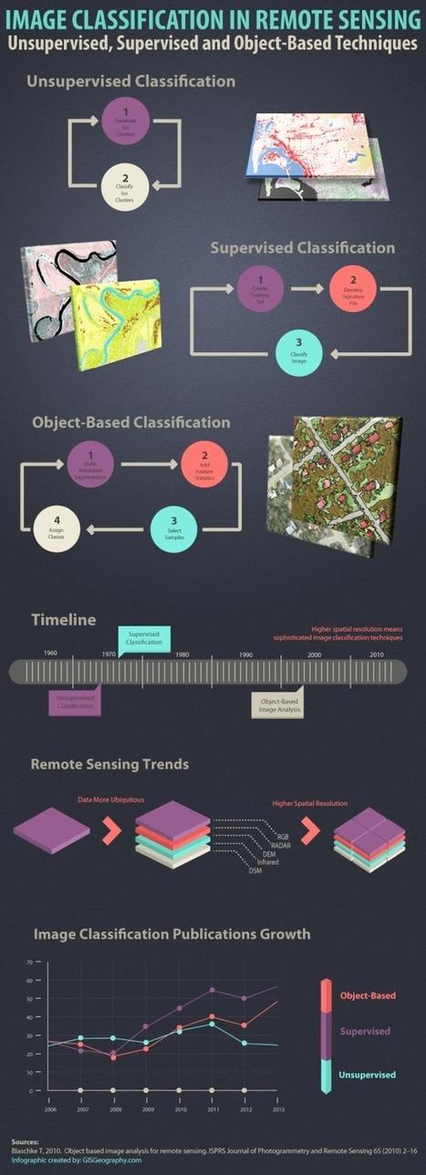 Image Classification Techniques in Remote Sensing   Remote Sensing   Scoop.it