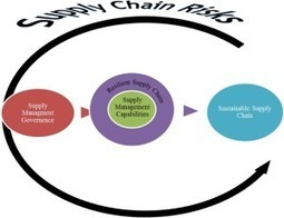 An approach to evaluate and manage supply chain risk   defense acquisitions   Scoop.it