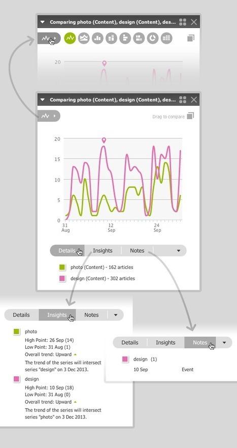 Découvrez MisoData 2.0 - Quelles que soient vos types de données, Netvibes s'occupe de vous | EI4-5 & Masters | Scoop.it