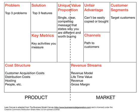 Applying Lean Principles to Product Management: How I Document My Product Vision - Street Smart Product Manager | Mobile App Product Development and Beyond | Scoop.it