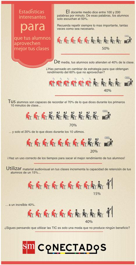 Infografía educativa. Estadísticas interesantes para que tus alumnos aprovechen mejor tus clases | Blog de educación | SMConectados | Contenidos educativos digitales | Scoop.it